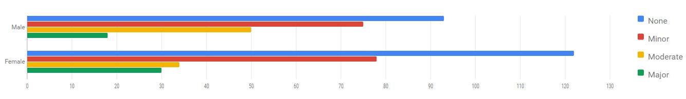 Google Charts for Mobile Data – Pendragon